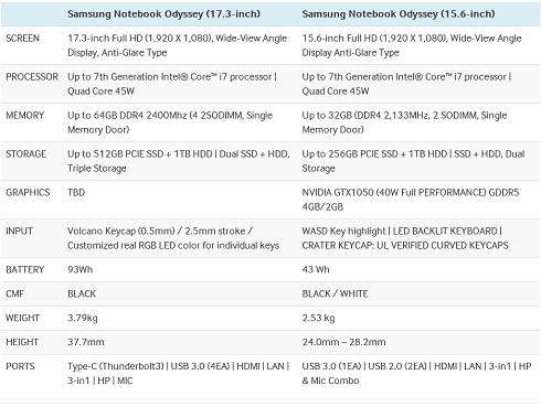 Samsung представила свой первый игровой ноутбук Notebook Odyssey в двух версиях, а также ряд других новинок
