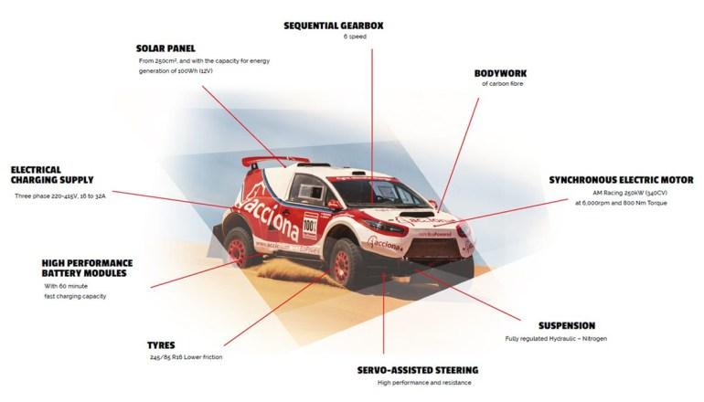 Внедорожник Acciona EcoPowered стал первым электромобилем, финишировавшим на ралли-рейде «Дакар»