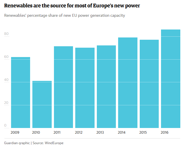 """Ветер """"обогнал"""" уголь: 86% новых электростанций, построенных в Европе в 2016 году, работают на возобновляемых источниках энергии"""