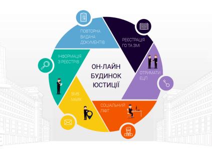 Министерство юстиции Украины запускает онлайн-сервис, который позволит за сутки создать или ликвидировать ФОП