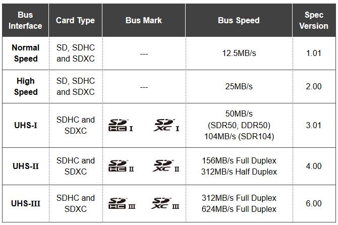 Новый интерфейс UHS-III увеличивает скорость карт SDHC и SDXC до 624 МБ/с
