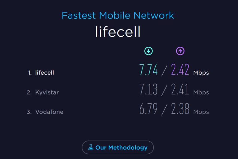 Speedtest Awards 2016: самый быстрый мобильный интернет в Украине в сети lifecell, на втором месте Киевстар, на третьем - Vodafone
