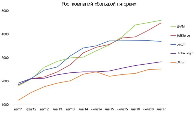 DOU.UA опубликовал свежий рейтинг ТОП-50 крупнейших IT-компаний Украины (первая пятерка - EPAM, SoftServe, Luxoft, GlobalLogic, Ciklum)