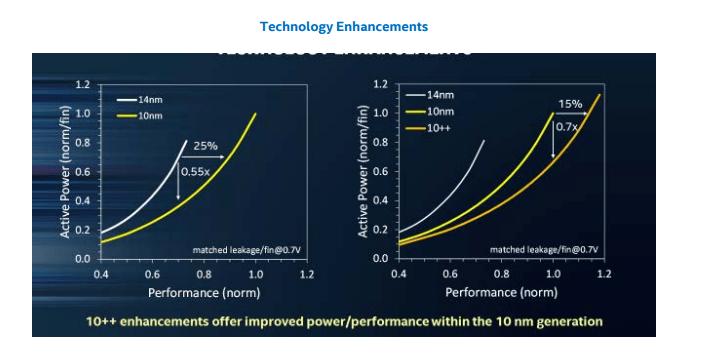 Intel утверждает, что его 10-нанометровый техпроцесс на целое поколение опережает 10-нанометровые технологии конкурентов