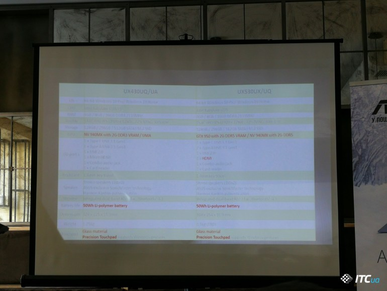 Презентация новых ультрабуков ASUS ZenBook 3 Deluxe (UX490), UX430, UX530