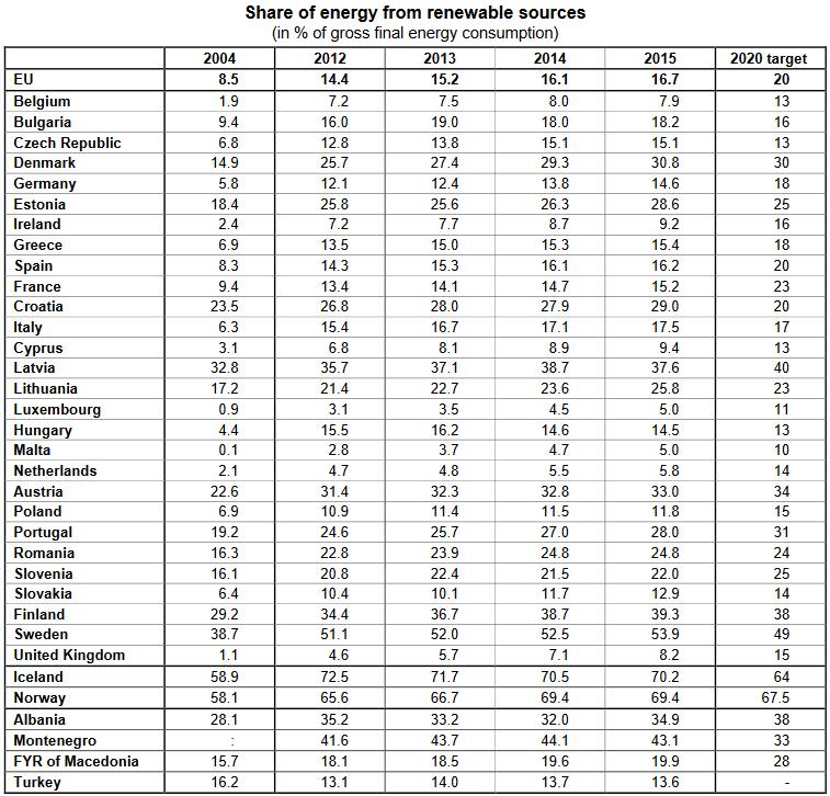 Страны Европейского Союза уже получают 17% энергии из возобновляемых источников, при этом у Швеции этот показатель равен 54% (а у Исландии и Норвегии - около 70%)