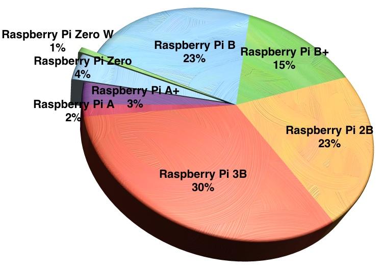За пять лет продано 12,5 млн микрокомпьютеров Raspberry Pi. Создатель называет устройство третьим по популярности после Mac и PC