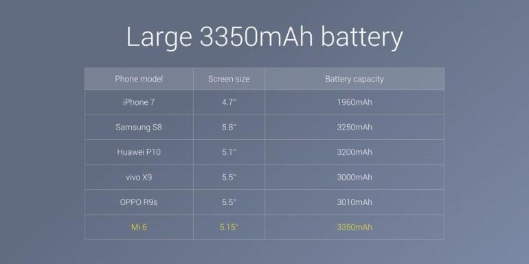 Представлен смартфон Xiaomi Mi 6: экран 5,15 дюйма, Snapdragon 835, 6 ГБ ОЗУ, батарея на 3350 мАч, сдвоенная камера и влагозащищенный корпус