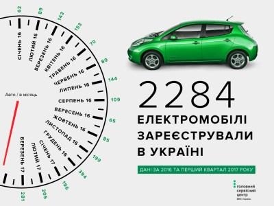 МВД опубликовало рейтинг наиболее популярных электромобилей в Украине по марке, цвету и региону страны [инфографика]