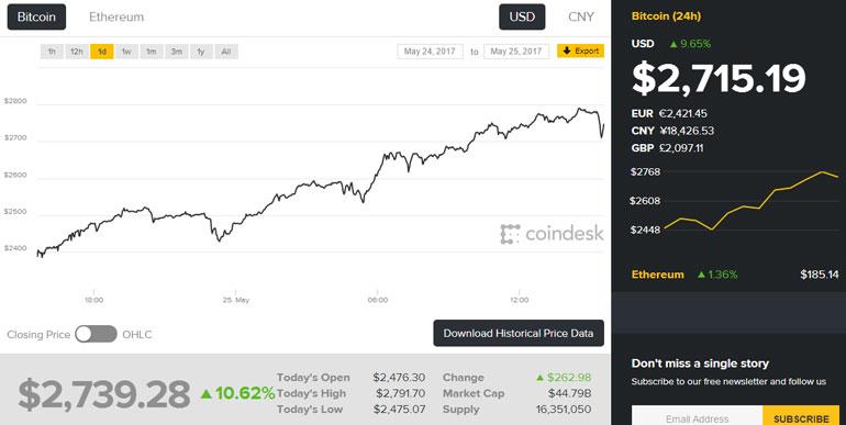 Стоимость Bitcoin установила новый рекорд - более $2700