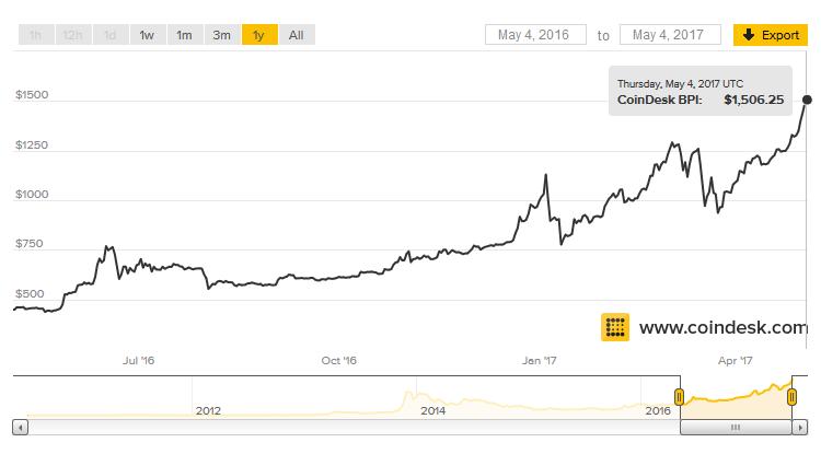 Стоимость Bitcoin достигла исторического максимума, превысив отметку в $1500
