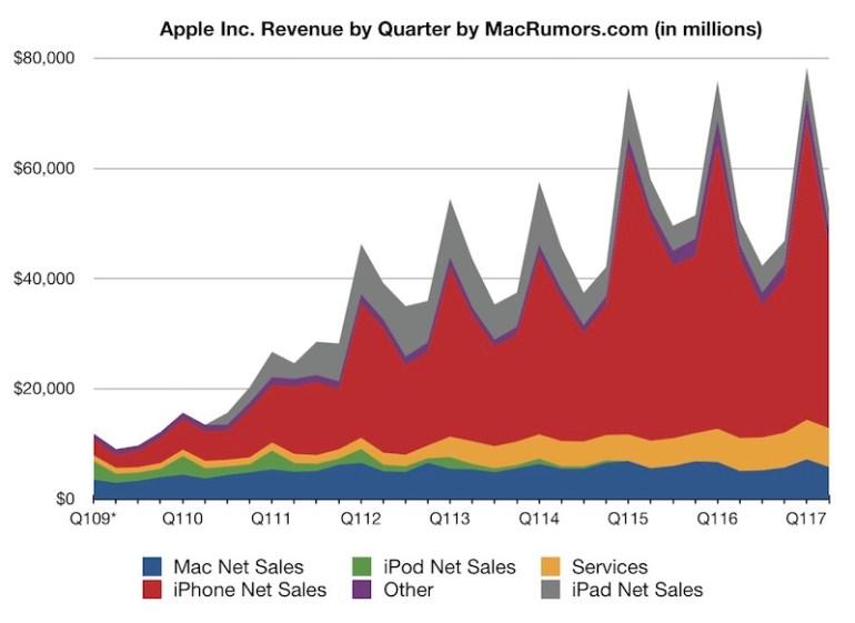 Apple отчиталась за второй квартал 2017 финансового года. Компания продала меньше iPhone, но сумела заработать на них больше