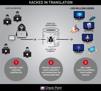 Check Point обнаружили уязвимость, которая позволяет использовать вредоносные субтитры для взлома мобильных устройств, ПК и Smart TV