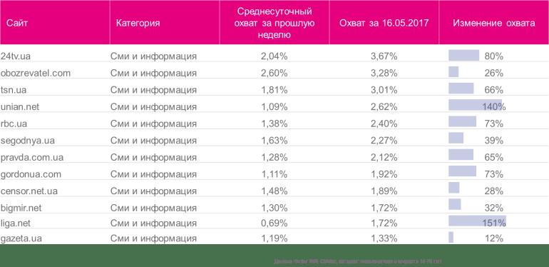 TNS CMeter: как запрет российских ресурсов всего за один день изменил картину UAнета