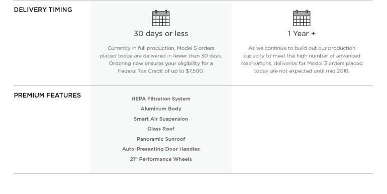 Подробные характеристики Tesla Model 3: разгон с 0 до 100 км/ч за 5,6 секунды