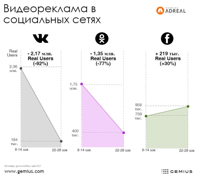 Gemius сравнил аудиторию и активность рекламодателей во «ВКонтакте», «Одноклассниках» и Facebook до и после блокировки в Украине