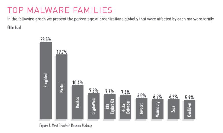 Check Point опубликовал отчет о трендах кибератак первой половины 2017 года: 23% организаций пострадали от зловреда RoughTed, еще 20% - от Fireball