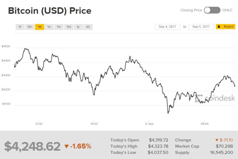 После рекордного роста стоимость Bitcoin обвалилась на $1000 из-за позиции властей Китая относительно ICO