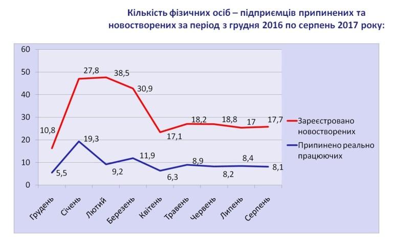 """ГФС: С начала 2017 года закрылось 450 тыс. ФЛП из которых 370 тыс. """"спящих"""", а всего на данный момент в Украине 1,65 млн физлиц-предпринимателей на упрощенной и общей системе"""