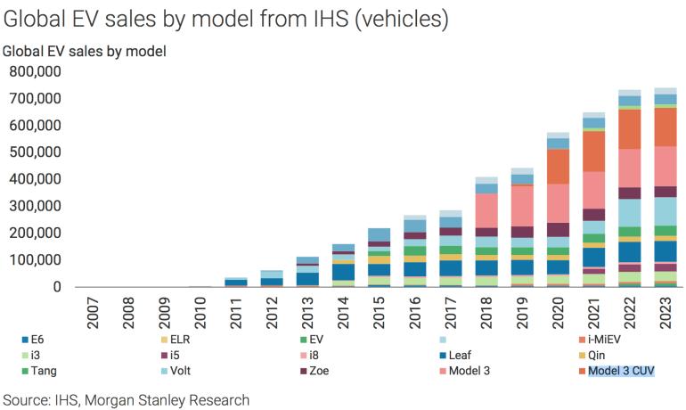 Morgan Stanley: К 2020 году Tesla Model 3 и Model Y совокупно будут занимать половину всего мирового рынка электромобилей