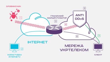 «Укртелеком» запустил сервис защиты от DDoS-атак суммарным объемом до 350 Гб/с со скоростью автоматического реагирования от 2 секунд