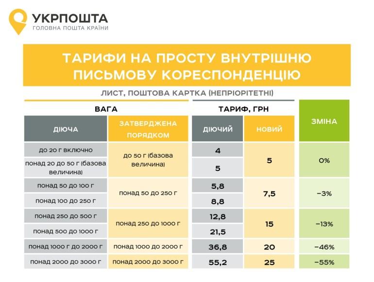 """""""Укрпошта"""" снизит тарифы на услуги и упростит их структуру с 1 января 2018 года"""