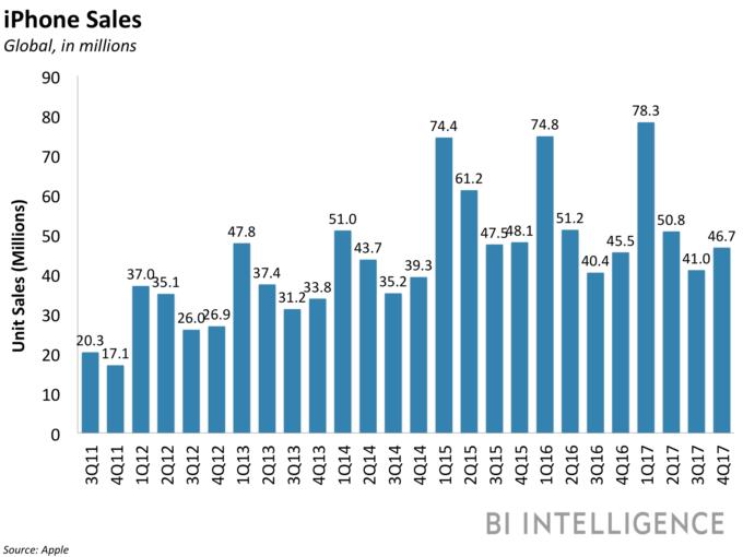 Apple сумела улучшить все финансовые показатели и нарастить продажи iPhone даже без новых моделей