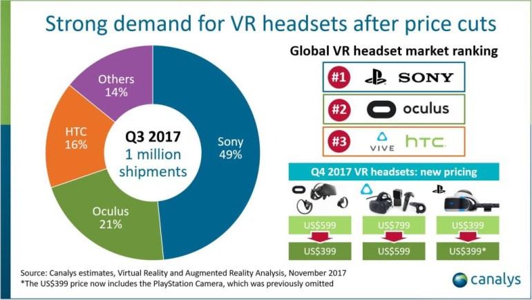 Производители шлемов виртуальной реальности впервые продали более 1 млн экземпляров за квартал, однозначный лидер - Sony PlayStation VR с долей 49%