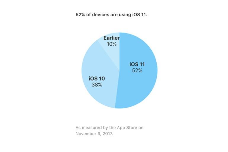 По подсчетам Apple, iOS 11 установлена на 52% устройств. Предыдущие версии распространялись быстрее