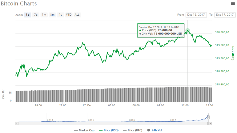 Курс Bitcoin превысил $20 000!