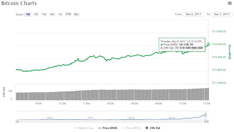 ОБНОВЛЕНО: Курс Bitcoin преодолел рубеж в $14 тыс., а затем - в $15 тыс. и в $16 тыс.