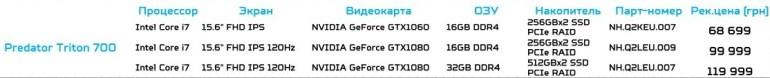 Predator Helios 300 и Predator Triton 700: в Украине представлены игровые ноутбуки Acer