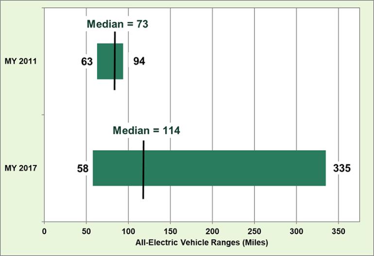 Среднестатистический запас хода электромобилей в США за последние 6 лет увеличился в 1,5 раза (с 117 км до 183 км), а максимальный - в 3,5 раза (с 151 км до 539 км)