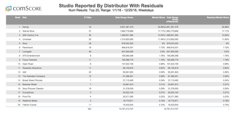 Disney второй год подряд стала самой «кассовой» киностудией США