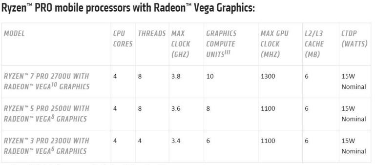 AMD анонсировала APU Ryzen с GPU Radeon Vega для настольных и мобильных компьютеров