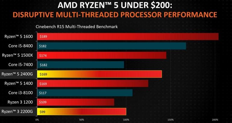 AMD Raven Ridge: бюджетные видеокарты больше не нужны?