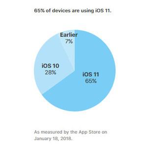 ОС Apple iOS 11 заметно отстает по темпам распространения от своей предшественницы
