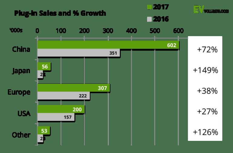 В 2017 году в мире был установлен рекорд продаж электромобилей и подключаемых гибридов – более 1,2 млн