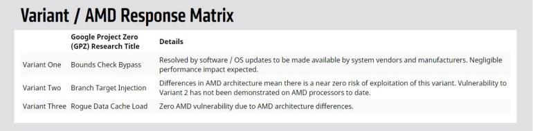 На AMD хотят подать в суд из-за сокрытия информации о подверженности её чипов уязвимости Spectre 2