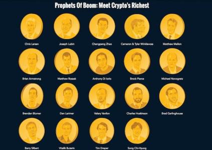 Опубликован рейтинг «Богатейших людей в мире криптовалют» по версии Forbes