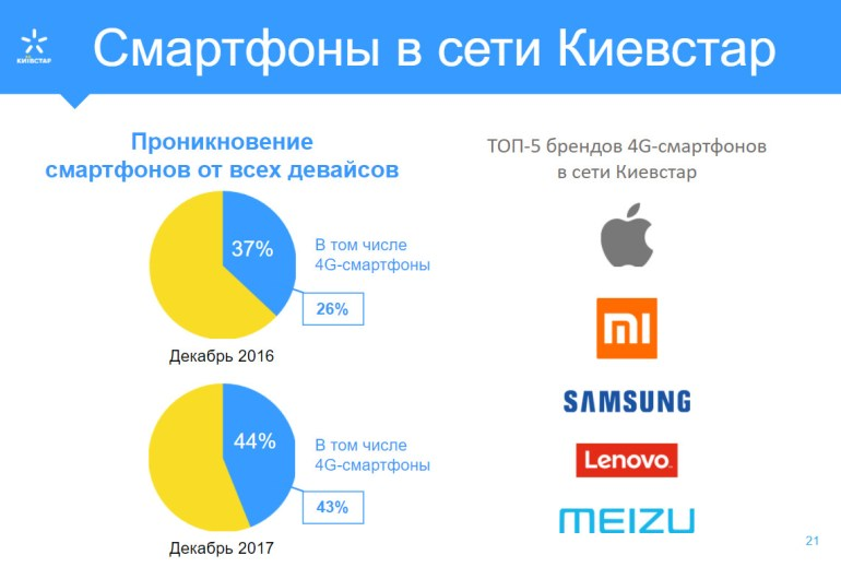 Киевстар о деньгах и 4G, а также тестирование LTE