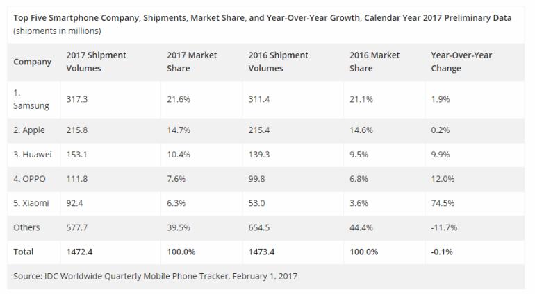 IDC: в минувшем квартале только Xiaomi сумела нарастить поставки смартфонов (причем почти вдвое)