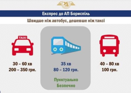 Кабмин одобрил строительство скоростной железнодорожной линии Киев — аэропорт «Борисполь». Линию стоимостью 800 млн грн построят до конца 2018 года, путь займет 35 минут, стоимость билета — 80-120 грн