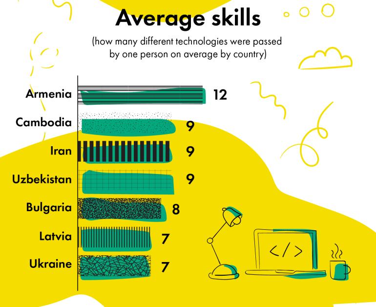 Украинские программисты - одни из самых умных и усидчивых в мире по данным платформы тестирования навыков Skillotron