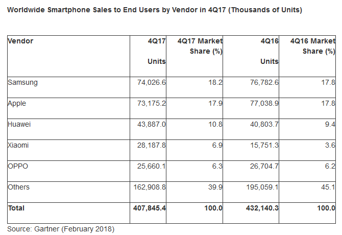 Gartner: В четвертом квартале 2017 года мировые продажи смартфонов снизились впервые в истории (-5,6%), но по итогам года показатели вышли в плюс (1,53 млрд штук)