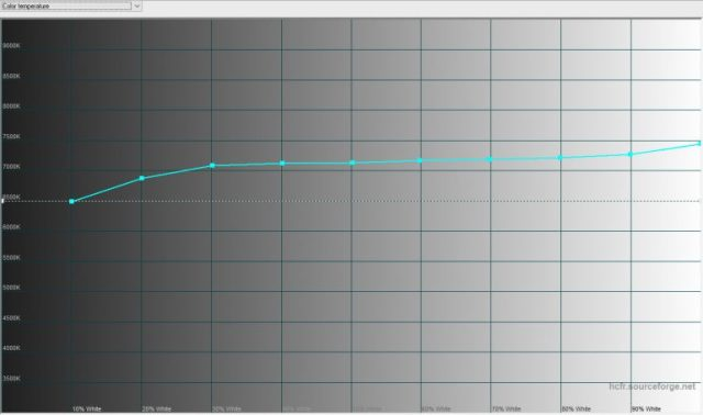 Обзор TP-Link Neffos C7 - ITC.ua