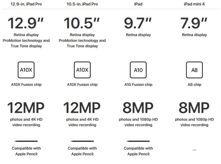 Apple представила новый 9,7-дюймовый планшет iPad с поддержкой Apple Pencil по цене от $329, стилус придется покупать отдельно за $99 (обновлено)