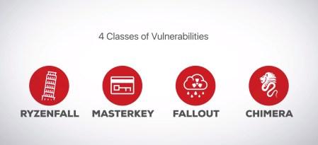 AMD уже работает над устранением обнаруженных CTS Lab уязвимостей и обещает исправления в ближайшие недели