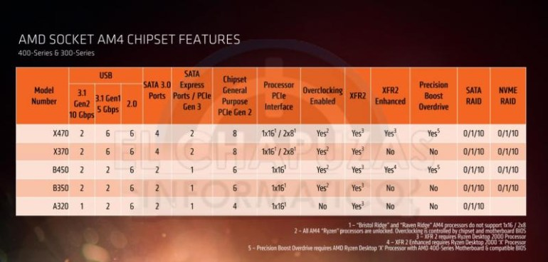 Французский журнал опубликовал первые полноценные тесты новых настольных CPU AMD Ryzen