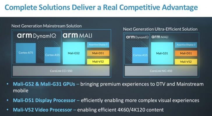 ARM представила GPU Mali-G52 и Mali-G31, вспомогательные блоки Mali-V52 и Mali-D51